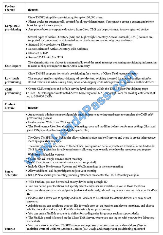 lead4pass 210-065 exam question q1