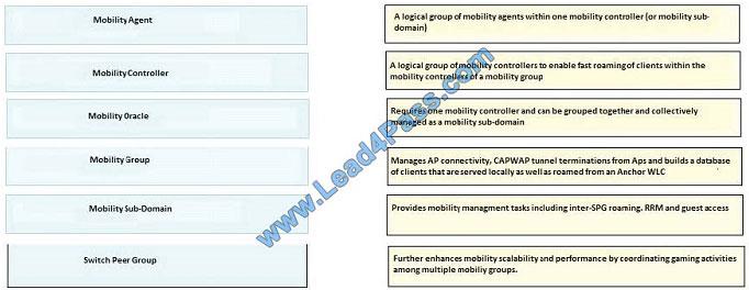 lead4pass 400-351 exam question q3