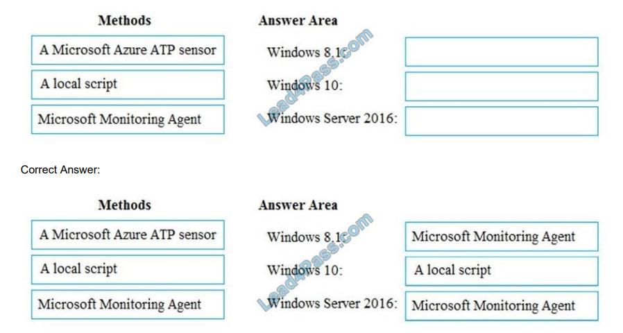 microsoft ms-100 certification exam questions q1-1